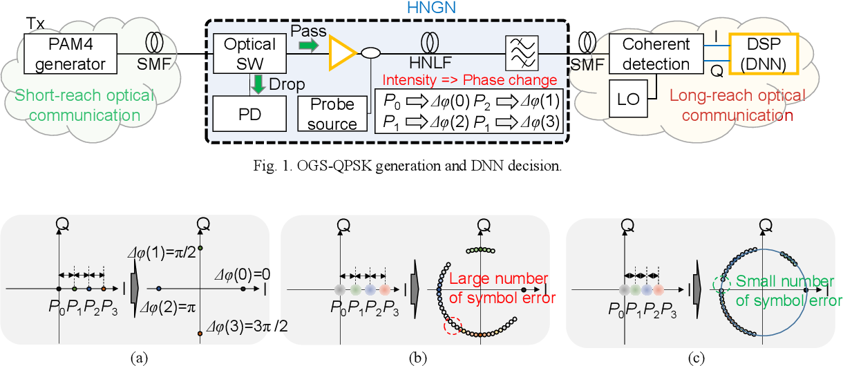 Figure 1 for DNN-assisted optical geometric constellation shaped PSK modulation for PAM4-to-QPSK format conversion gateway node