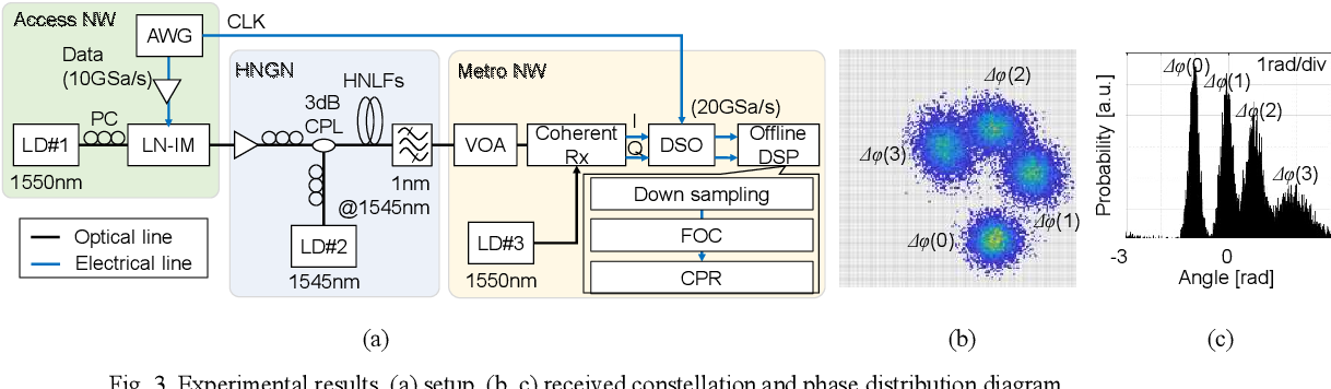 Figure 3 for DNN-assisted optical geometric constellation shaped PSK modulation for PAM4-to-QPSK format conversion gateway node