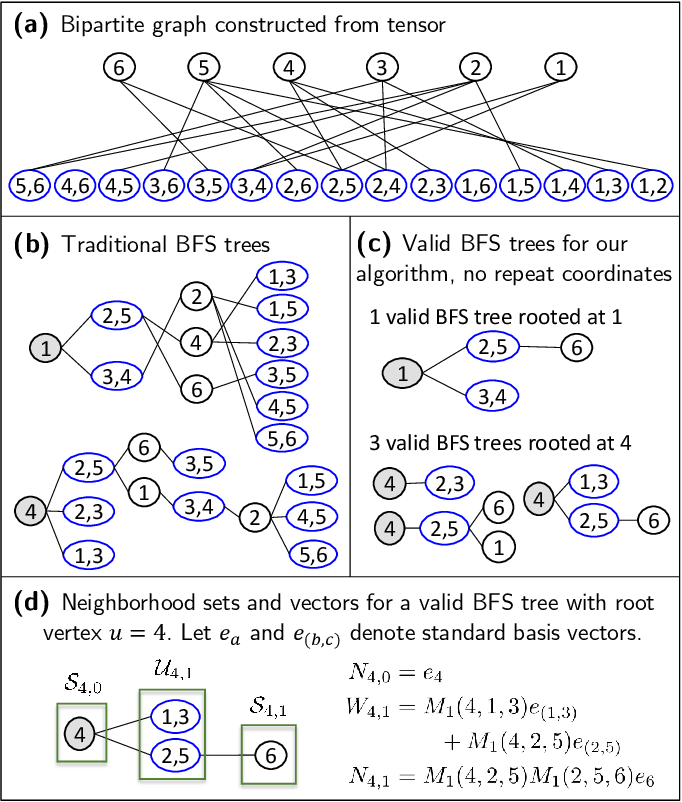 Figure 1 for Iterative Collaborative Filtering for Sparse Noisy Tensor Estimation