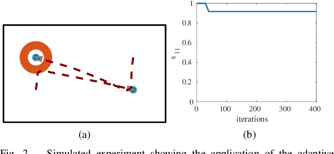 Figure 2 for Adaptive Task Allocation for Heterogeneous Multi-Robot Teams with Evolving and Unknown Robot Capabilities