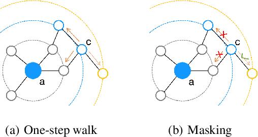 Figure 3 for EPINE: Enhanced Proximity Information Network Embedding