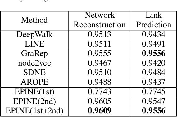 Figure 4 for EPINE: Enhanced Proximity Information Network Embedding