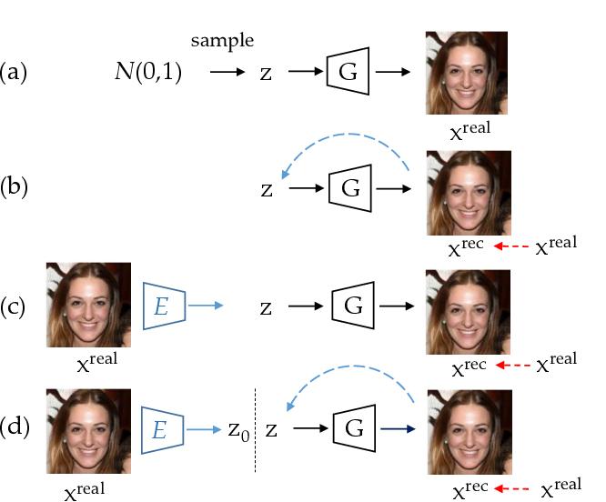 Figure 3 for GAN Inversion: A Survey