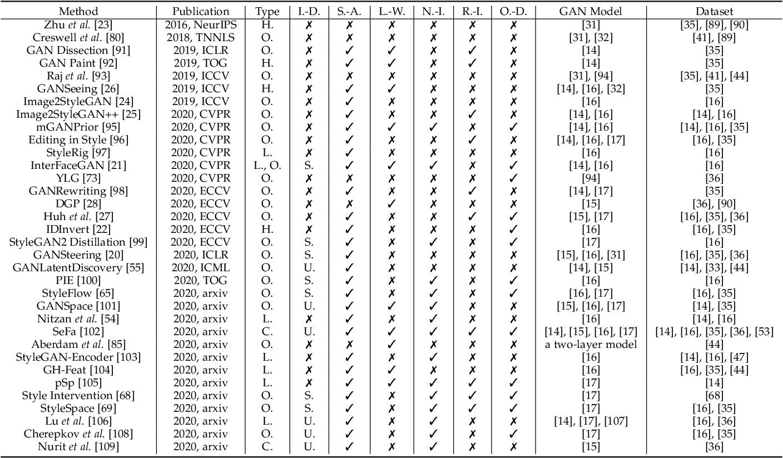 Figure 2 for GAN Inversion: A Survey