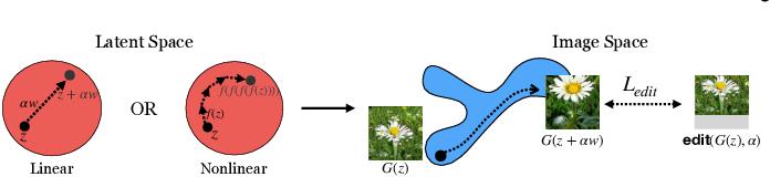 Figure 4 for GAN Inversion: A Survey