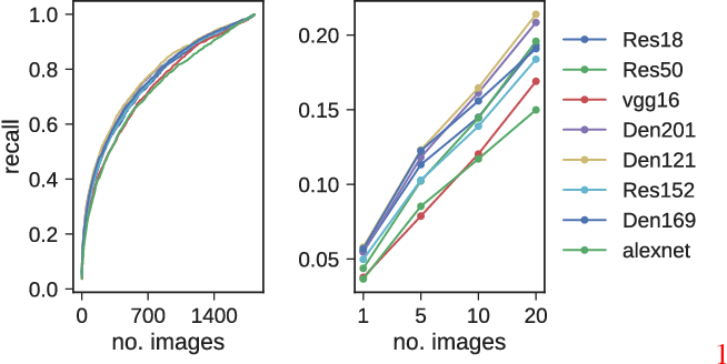 Figure 3 for Totally Looks Like - How Humans Compare, Compared to Machines