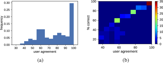 Figure 4 for Totally Looks Like - How Humans Compare, Compared to Machines
