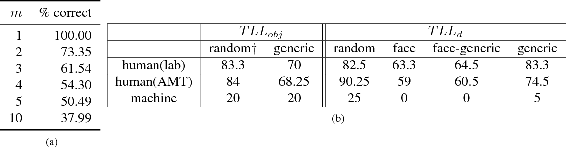 Figure 2 for Totally Looks Like - How Humans Compare, Compared to Machines