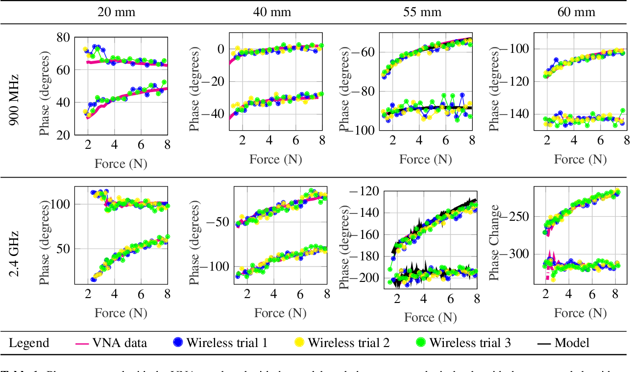 Figure 2 for Wi-Chlorian: Wireless sensing and localization of contact forces on a space continuum