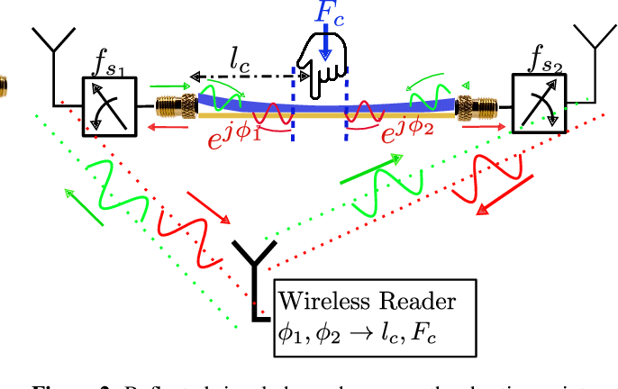 Figure 3 for Wi-Chlorian: Wireless sensing and localization of contact forces on a space continuum