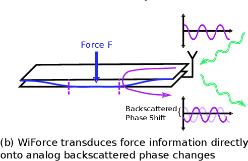 Figure 4 for Wi-Chlorian: Wireless sensing and localization of contact forces on a space continuum