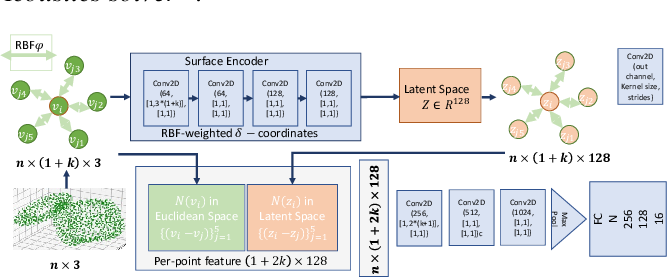 Figure 3 for Point-based Acoustic Scattering for Interactive Sound Propagation via Surface Encoding