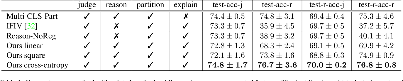 Figure 2 for Regularizing Reasons for Outfit Evaluation with Gradient Penalty
