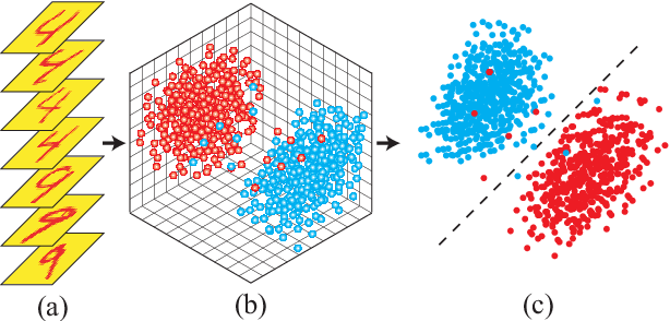 Figure 1 for Generative Tensor Network Classification Model for Supervised Machine Learning