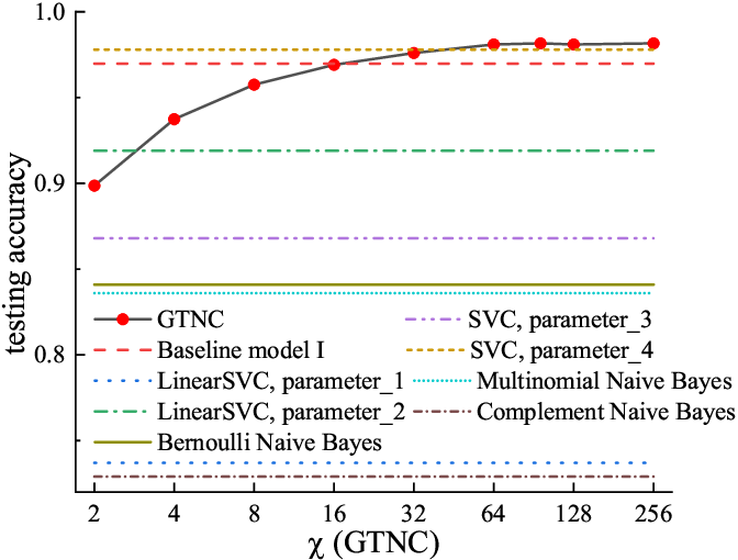 Figure 2 for Generative Tensor Network Classification Model for Supervised Machine Learning