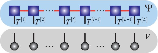 Figure 4 for Generative Tensor Network Classification Model for Supervised Machine Learning