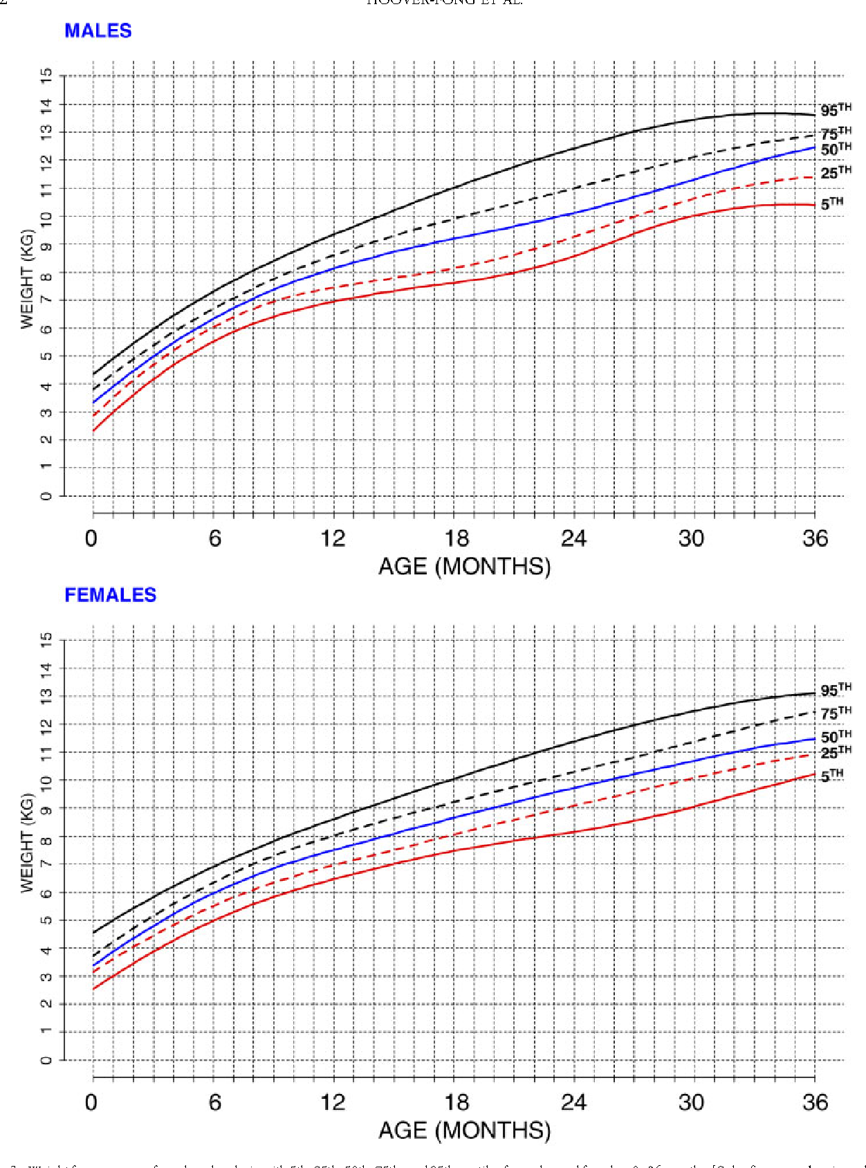 Figure 3 From Weight For Age Charts For Children With Achondroplasia