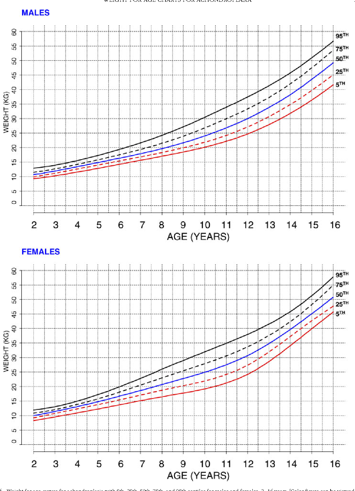 Figure 4 From Weight For Age Charts For Children With Achondroplasia