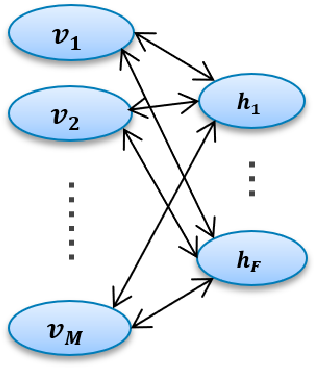 Figure 1 for Parallelized Training of Restricted Boltzmann Machines using Markov-Chain Monte Carlo Methods