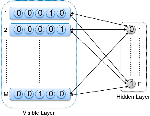Figure 2 for Parallelized Training of Restricted Boltzmann Machines using Markov-Chain Monte Carlo Methods