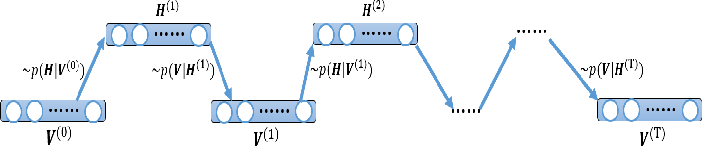 Figure 3 for Parallelized Training of Restricted Boltzmann Machines using Markov-Chain Monte Carlo Methods
