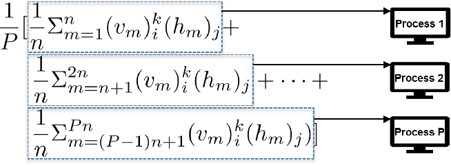 Figure 4 for Parallelized Training of Restricted Boltzmann Machines using Markov-Chain Monte Carlo Methods