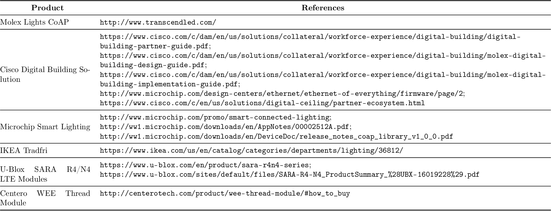PDF] Testing of CoAP Implementations and Applications