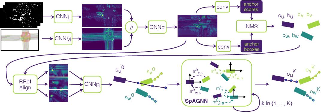 Figure 2 for Spatially-Aware Graph Neural Networks for Relational Behavior Forecasting from Sensor Data