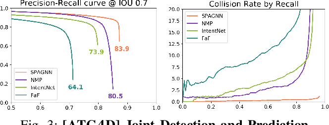 Figure 3 for Spatially-Aware Graph Neural Networks for Relational Behavior Forecasting from Sensor Data