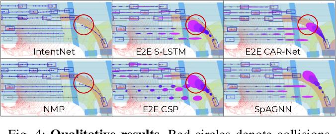 Figure 4 for Spatially-Aware Graph Neural Networks for Relational Behavior Forecasting from Sensor Data