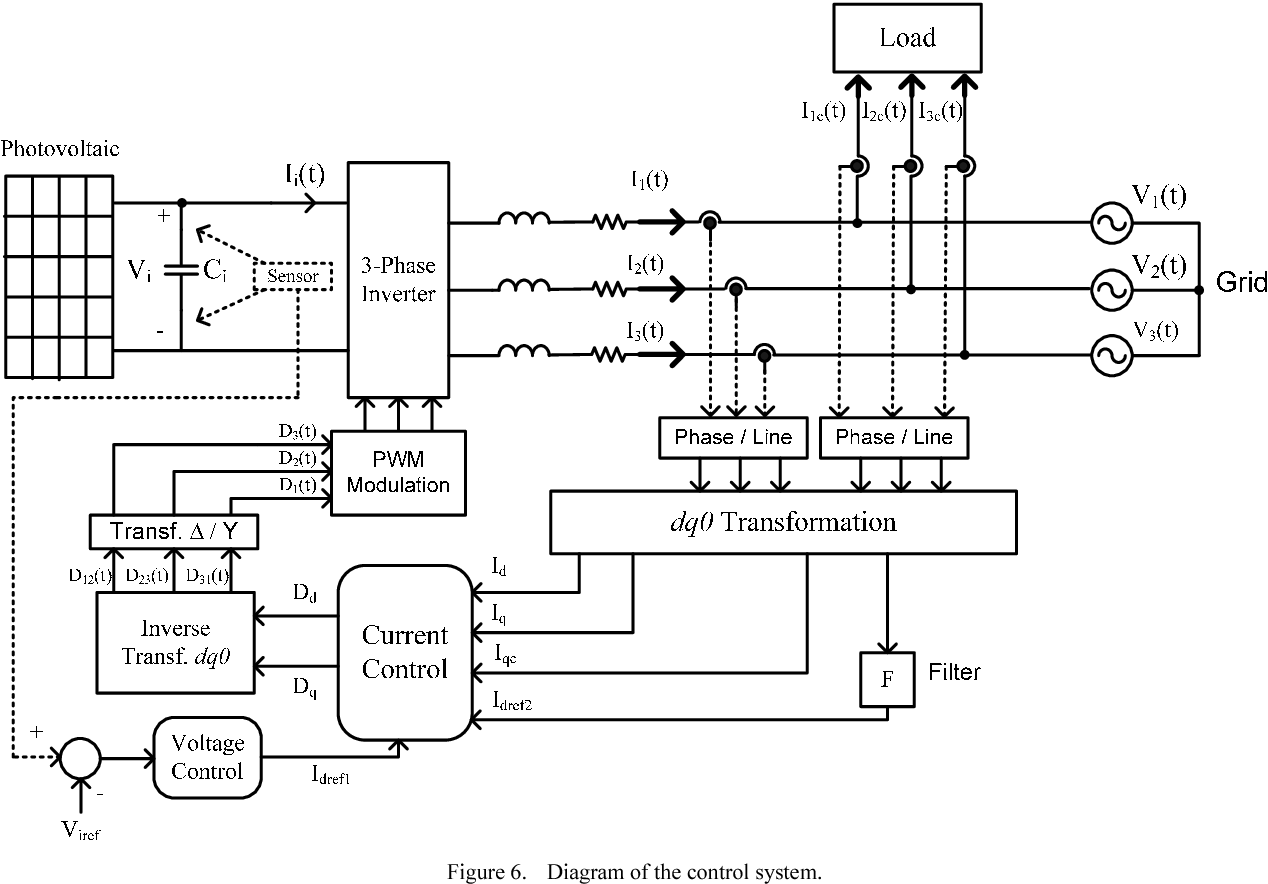Figure 6. Diagram of the control system.