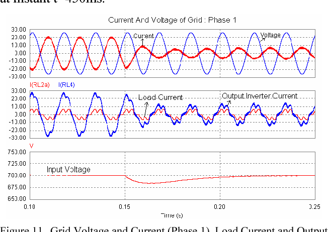 Figure 11. Grid Voltage and Current (Phase 1), Load Current and Output inverter current (Phase1); and Input Voltage.