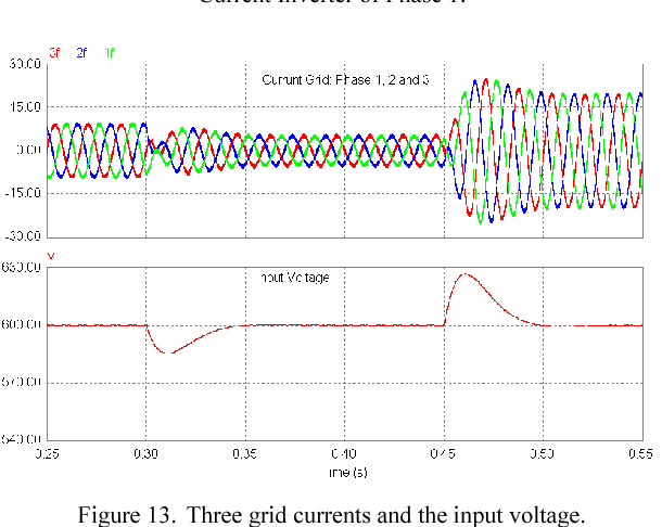 Figure 13. Three grid currents and the input voltage.