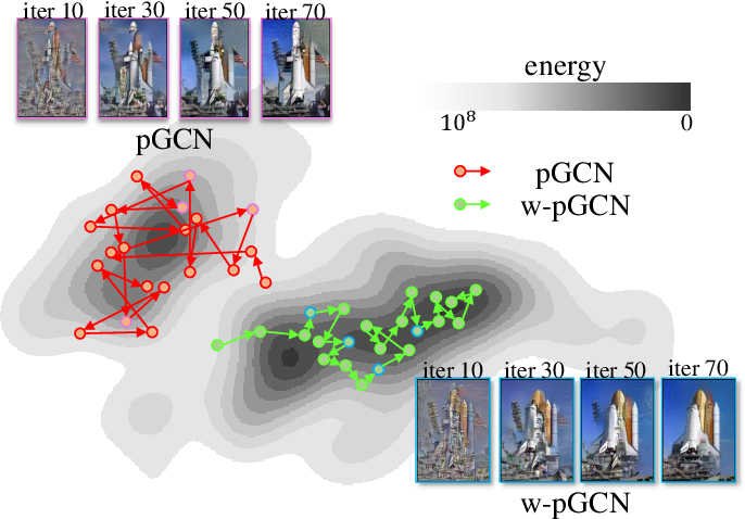 Figure 1 for Generalizing Energy-based Generative ConvNets from Particle Evolution Perspective