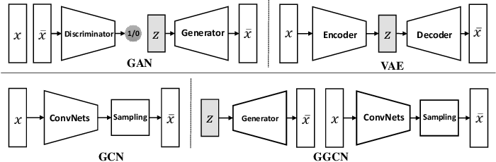 Figure 3 for Generalizing Energy-based Generative ConvNets from Particle Evolution Perspective