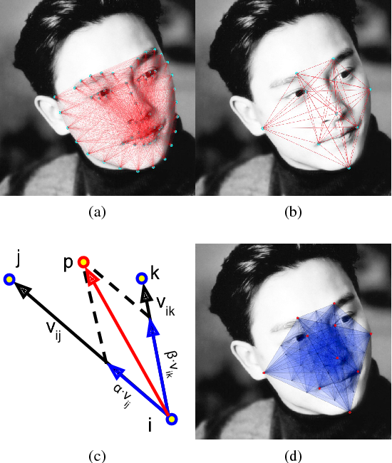 Figure 4 for Human and Sheep Facial Landmarks Localisation by Triplet Interpolated Features