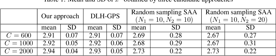 Figure 1 for Global-Local Metamodel Assisted Two-Stage Optimization via Simulation