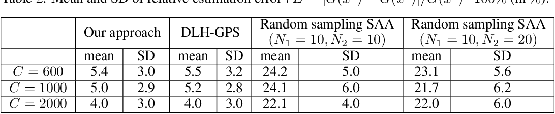 Figure 3 for Global-Local Metamodel Assisted Two-Stage Optimization via Simulation