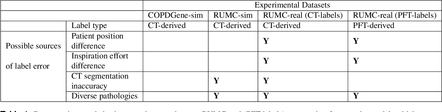 Figure 2 for Automated Estimation of Total Lung Volume using Chest Radiographs and Deep Learning