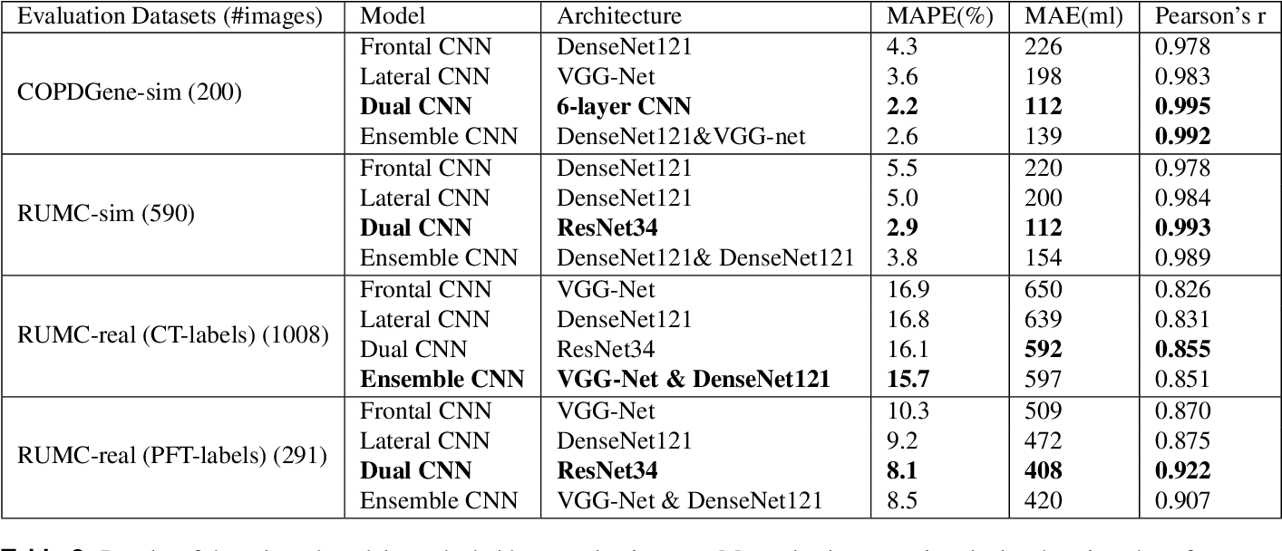 Figure 4 for Automated Estimation of Total Lung Volume using Chest Radiographs and Deep Learning