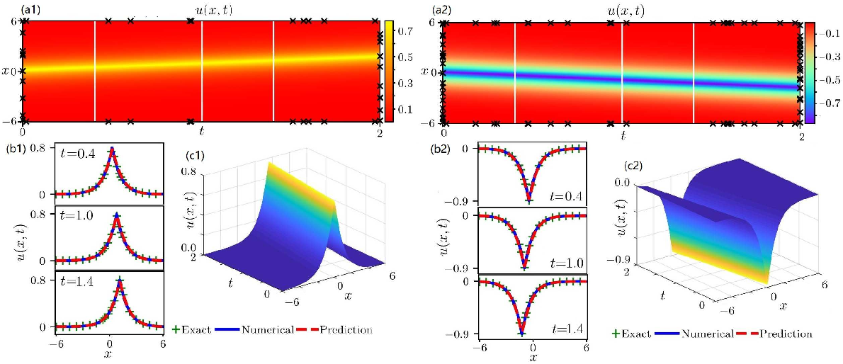 Figure 1 for Data-driven peakon and periodic peakon travelling wave solutions of some nonlinear dispersive equations via deep learning