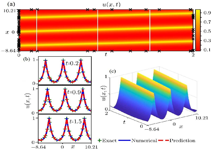 Figure 2 for Data-driven peakon and periodic peakon travelling wave solutions of some nonlinear dispersive equations via deep learning