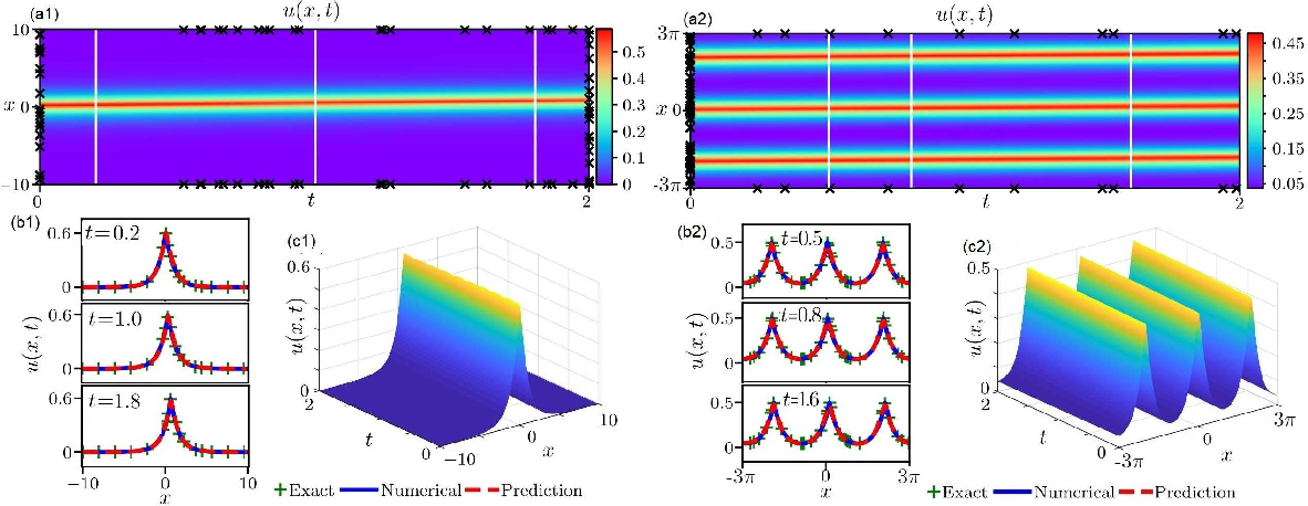 Figure 3 for Data-driven peakon and periodic peakon travelling wave solutions of some nonlinear dispersive equations via deep learning