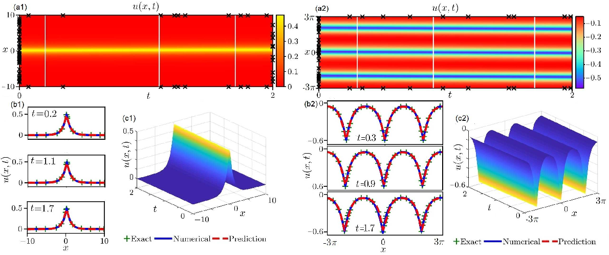 Figure 4 for Data-driven peakon and periodic peakon travelling wave solutions of some nonlinear dispersive equations via deep learning