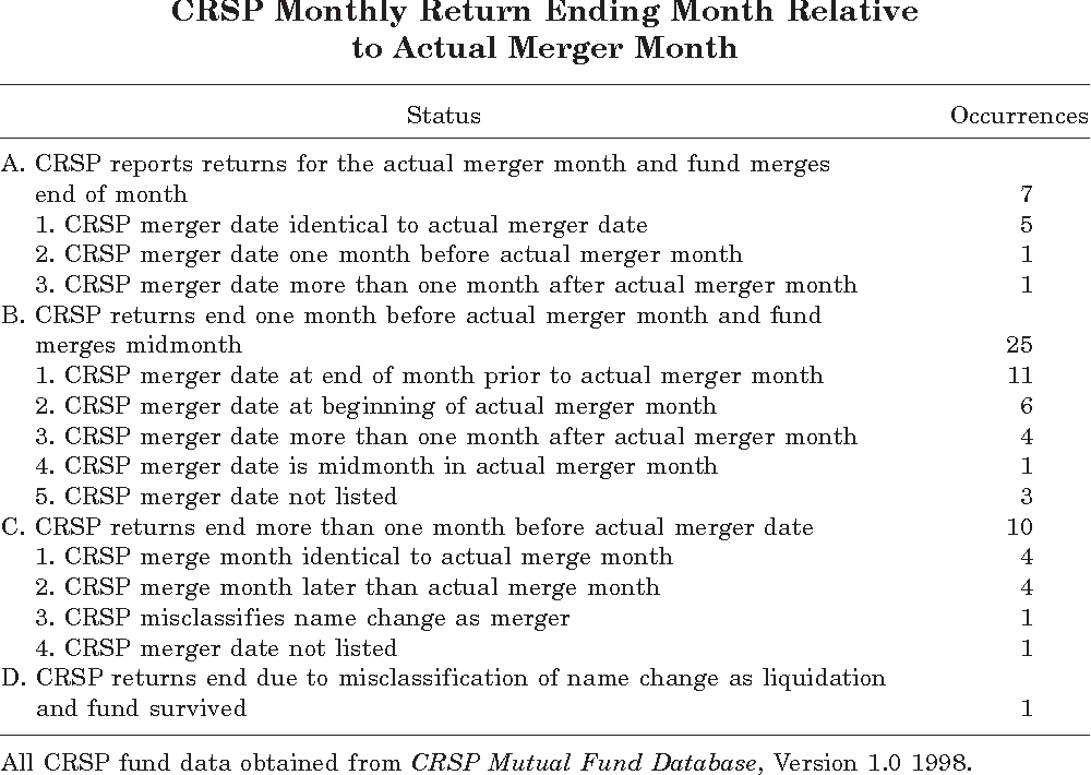 PDF] A First Look At The Accuracy Of The CRSP Mutual Fund Database