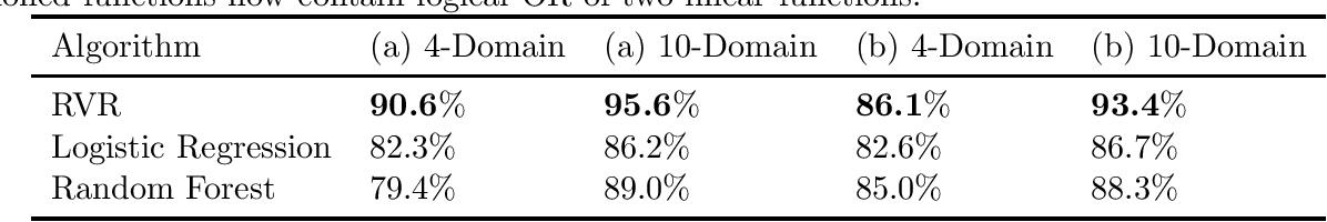 Figure 1 for Representation via Representations: Domain Generalization via Adversarially Learned Invariant Representations