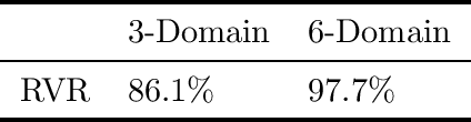 Figure 2 for Representation via Representations: Domain Generalization via Adversarially Learned Invariant Representations