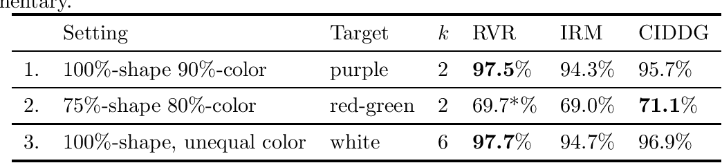Figure 3 for Representation via Representations: Domain Generalization via Adversarially Learned Invariant Representations