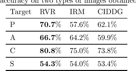 Figure 4 for Representation via Representations: Domain Generalization via Adversarially Learned Invariant Representations