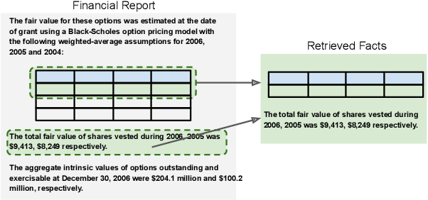 Figure 3 for FinQA: A Dataset of Numerical Reasoning over Financial Data